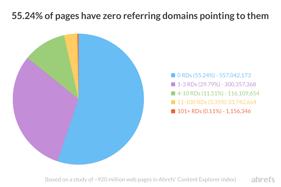 most all web pages do not have even one backlinks